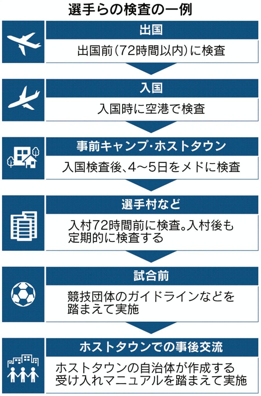数 検査 コロナ 東京