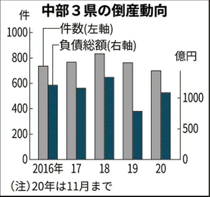 新型コロナ:中部3県の負債総額、1~11月はすでに1000億円超: 日本経済新聞