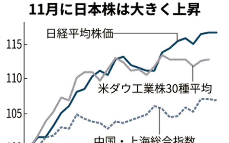 株価 日経 本日 の 平均