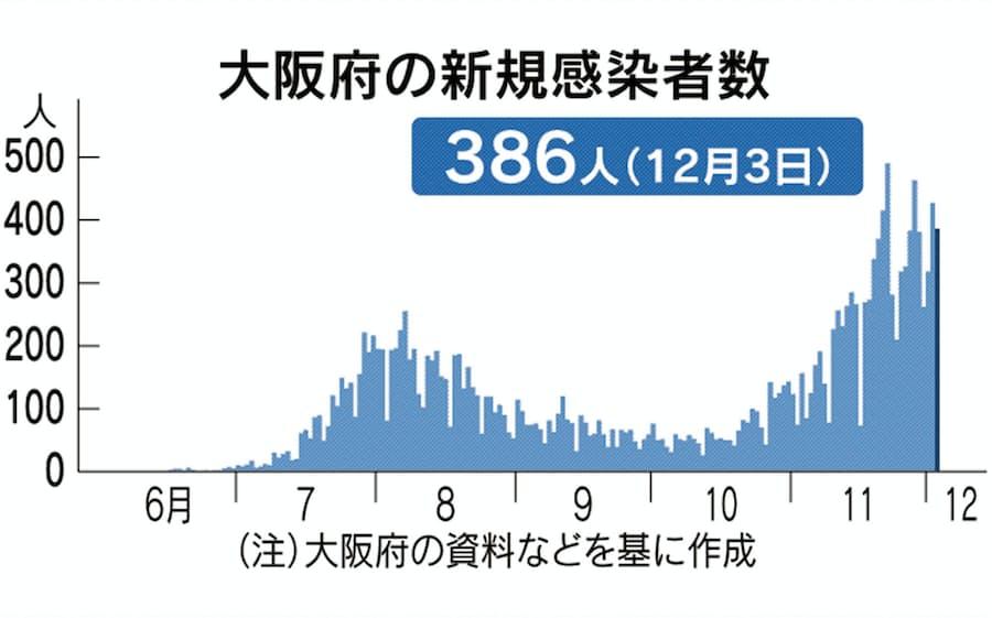 数 大阪 感染 者 コロナ 今日 の ウイルス