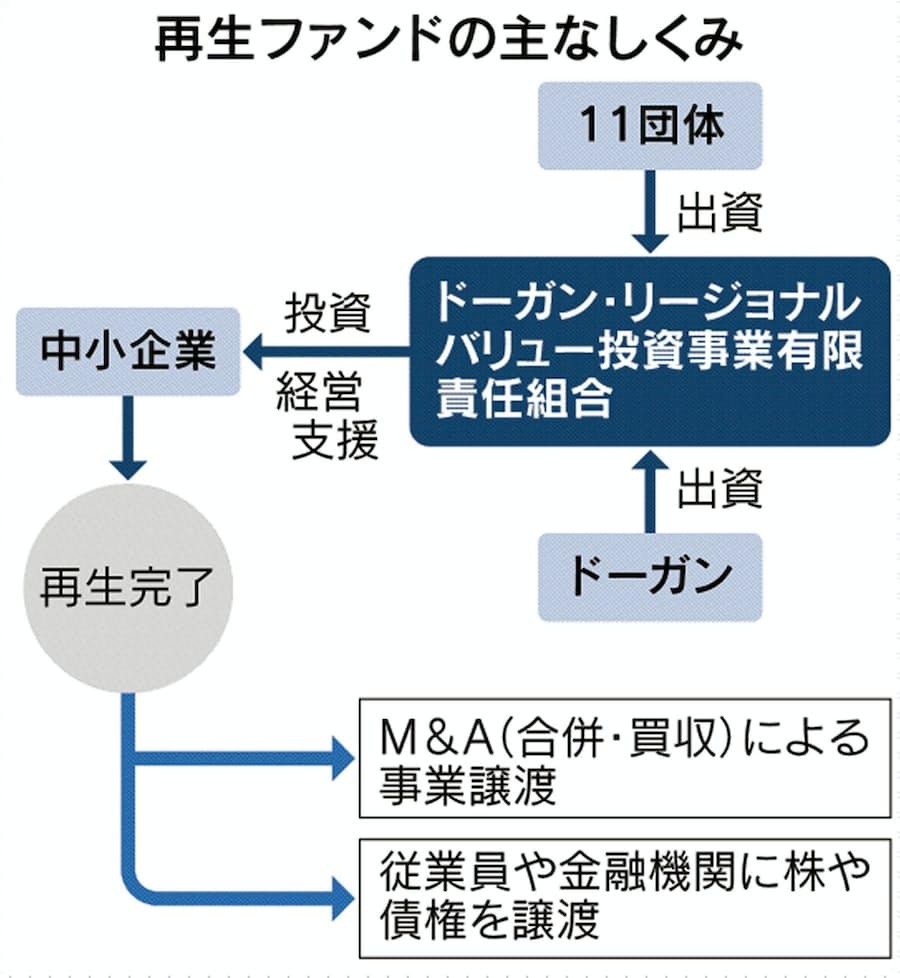 投資 信託 銀行 福岡