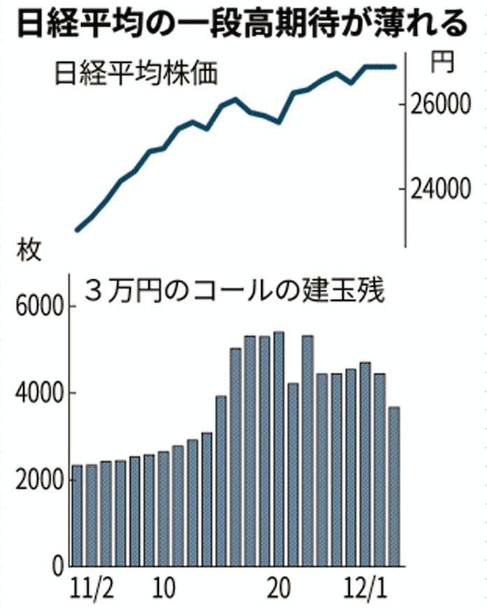 株価 日経 平均 日経平均株価【998407】:国内指数