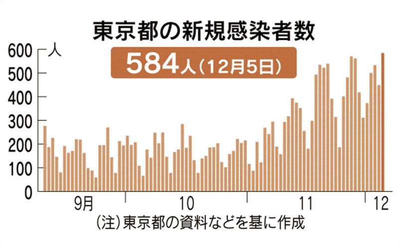 東京都で新たに584人感染確認、最多更新 新型コロナ