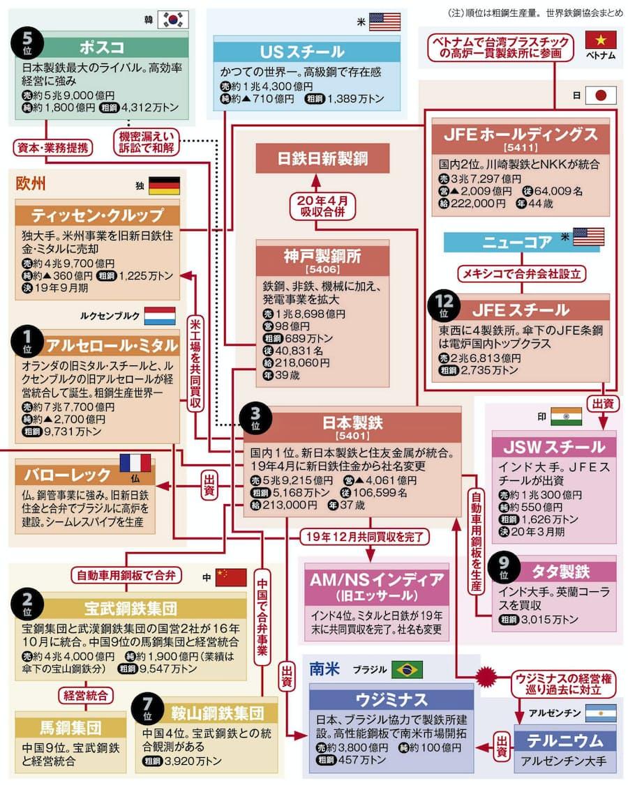 2020 東京 製鉄 スクラップ