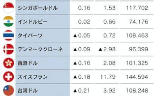 日経通貨インデックス 日本経済新聞デジタルメディアが算出する実効為替レートの指標。25通貨が対象。2008年=100