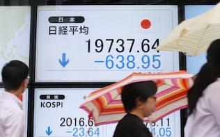600円以上値を下げて取引を終えた日経平均株価(8日、東京都中央区)