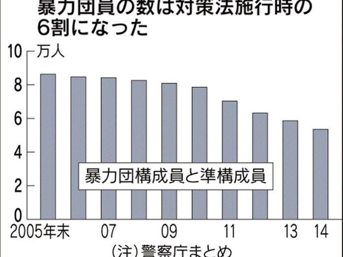 暴力団5万3500人に減少 対策法施行後で最小: 日本経済新聞