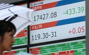 400円以上値を下げて取引を終えた日経平均株価(8日午後、東京都中央区)