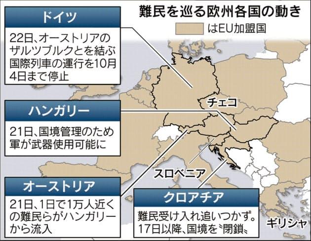 EU、難民12万人の受け入れ分担 賛成多数で可決  :日本経済新聞