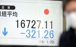 一時300円超値を下げ、1万6000円台で取引される日経平均株価(20日午前、東京都中央区)