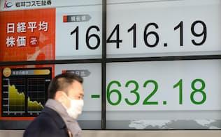 600円超値を下げ、取引を終えた日経平均株価(20日午後、東京都中央区)