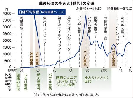団塊」「バブル」「ロスジェネ」「ゆとり」…: 日本経済新聞