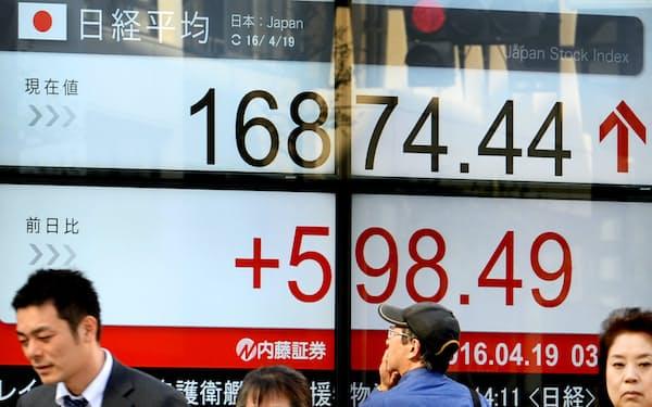 1万6800円台で取引を終えた日経平均株価(19日午後、東京都中央区)