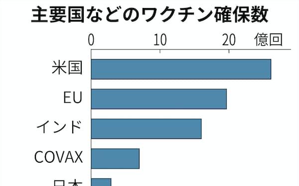 主要国などのワクチン確保数_ncb