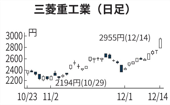 推移 三菱 重工 株価