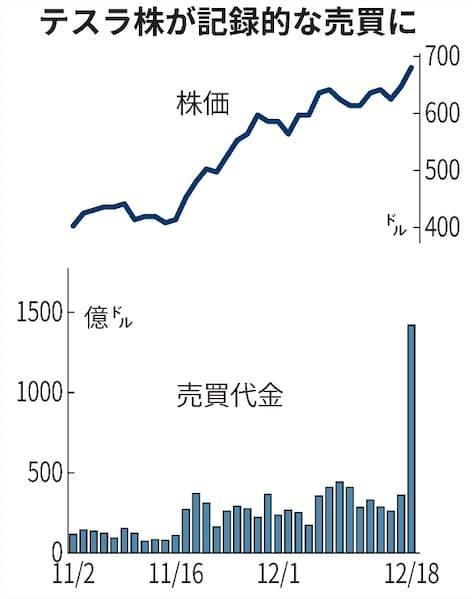 株価 リアルタイム テスラ テスラ【TSLA】:時系列データ/株価