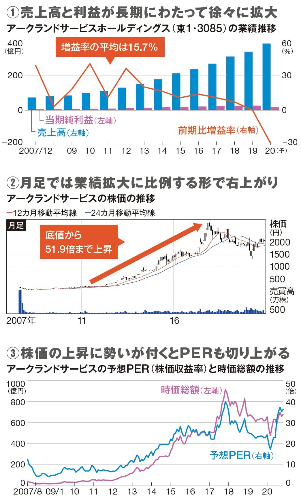 テンバガーを狙える銘柄の業績グラフと株価チャートには独特のパターンが現れる