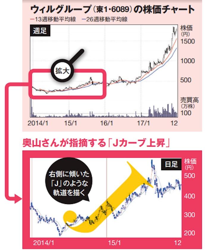 明日 の 狙い 目 株 急騰 低位株・ボロ株 銘柄速報 - 株価アルゴREAL
