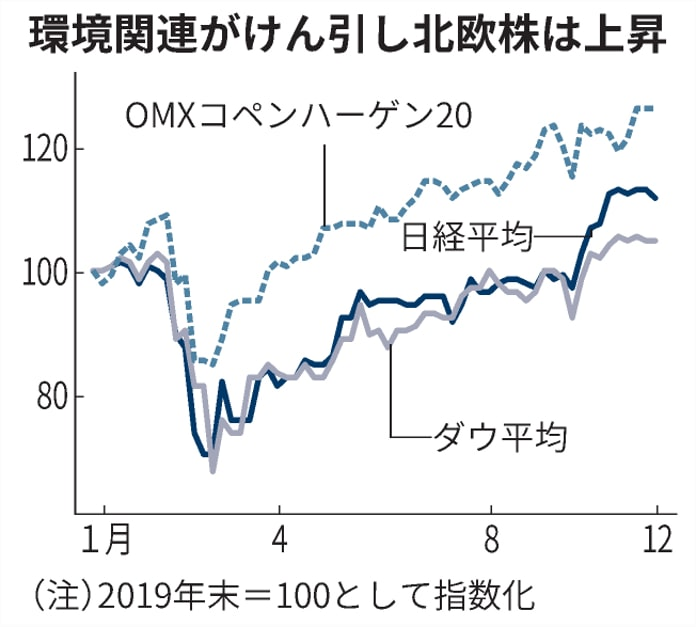 環境規制に耐える銘柄は 技術や製品、市場が見極め: 日本経済新聞