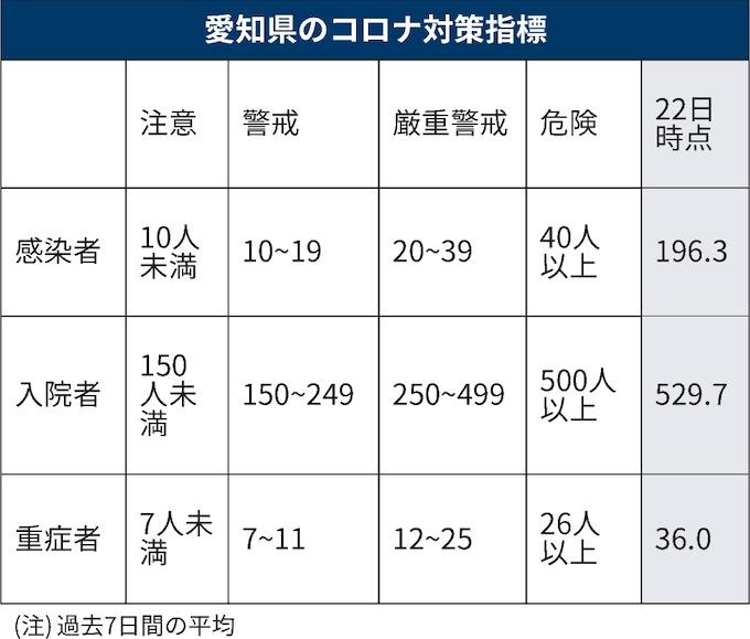 者 コロナ 数 愛知 県 感染 ウイルス