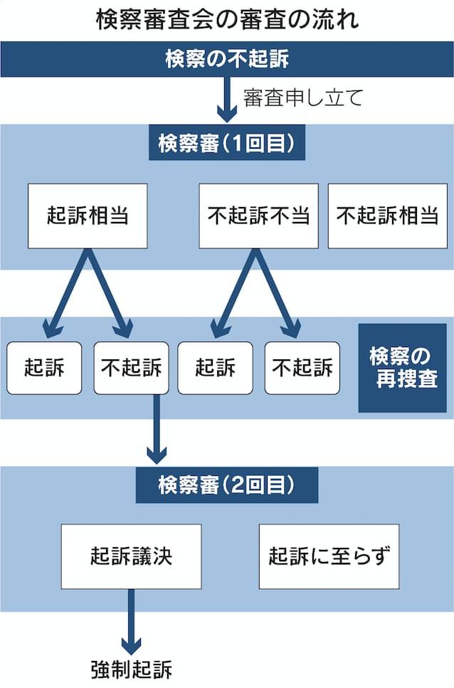 黒川元検事長は「起訴相当」 検察審査会が議決: 日本経済新聞