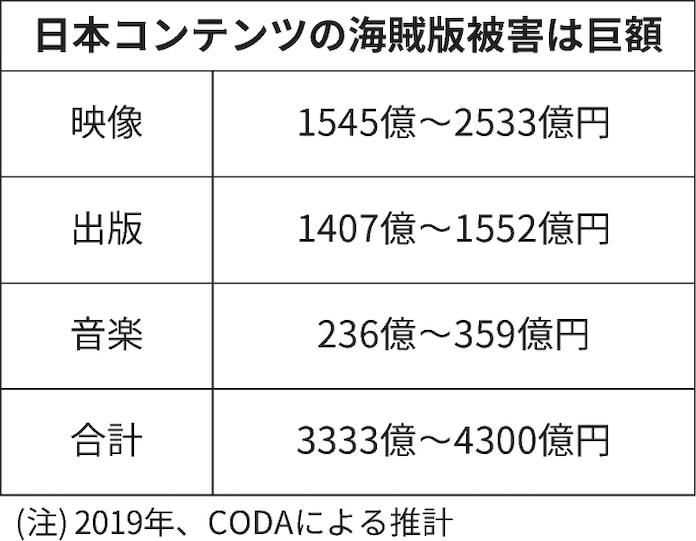 ホワイトハッカーと組み海賊版対策 講談社など32社: 日本経済新聞