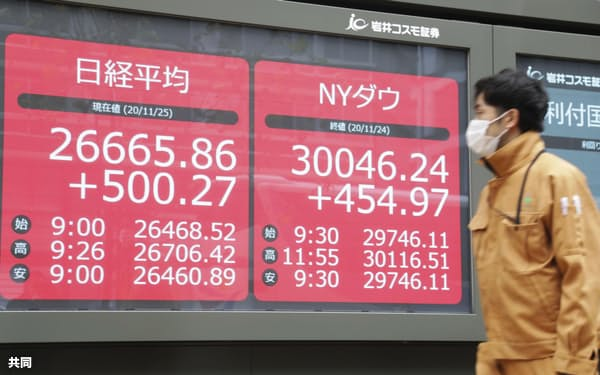 コロナ禍で日米欧の株価は連動性が強まっている