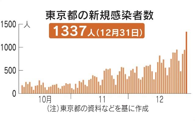 東京 の 今日 の 感染 者 数
