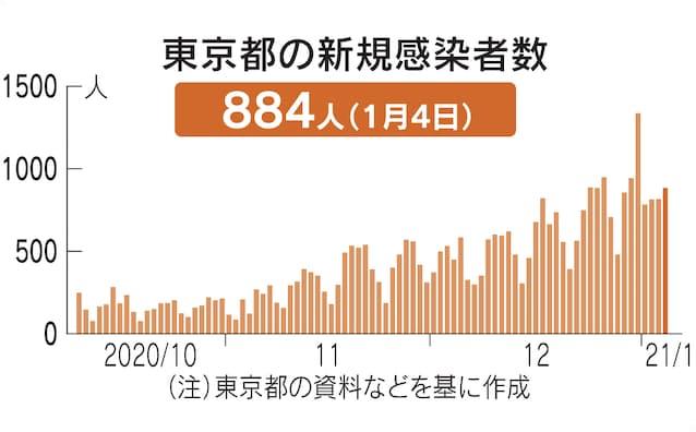 数 コロナ 日本 最多 感染 者