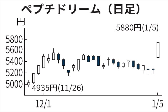 チャート モデルナ 株価