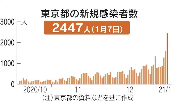 東京 感染 者 数 推移