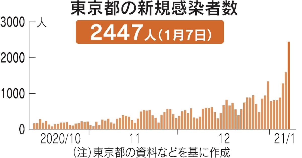新型コロナ:東京都のコロナ感染、新たに2447人確認 過去最多を更新: 日本経済新聞