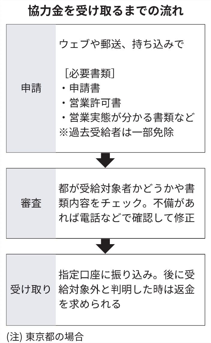 時短 営業 都 金 東京 協力