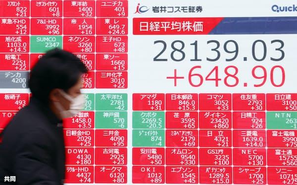 大幅続伸し、2万8139円03銭となった日経平均株価の終値を示すボード=8日午後、東京都中央区