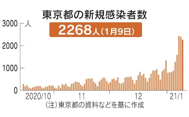 数 日本 累計 死者 コロナ