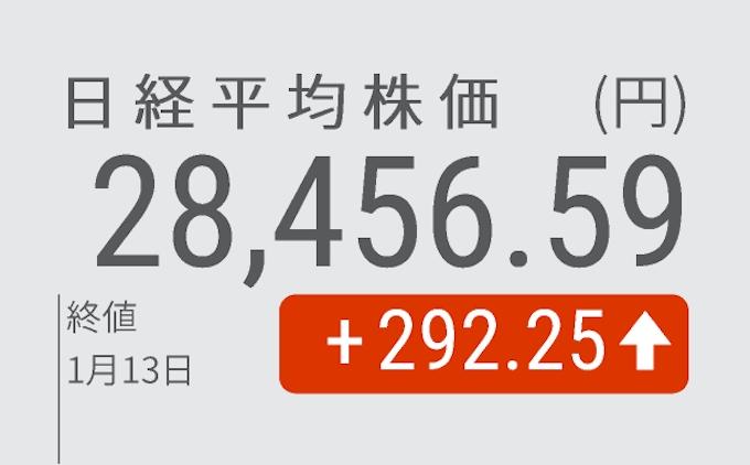 平均 日経 今日 株価 リアルタイム の