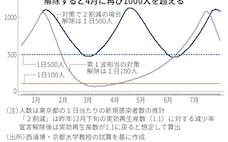 東京「1日500人」で解除、春に再宣言も 西浦教授が試算
