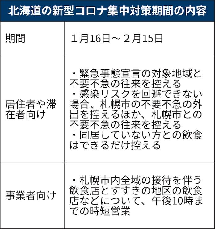 期間 北海道 集中 対策