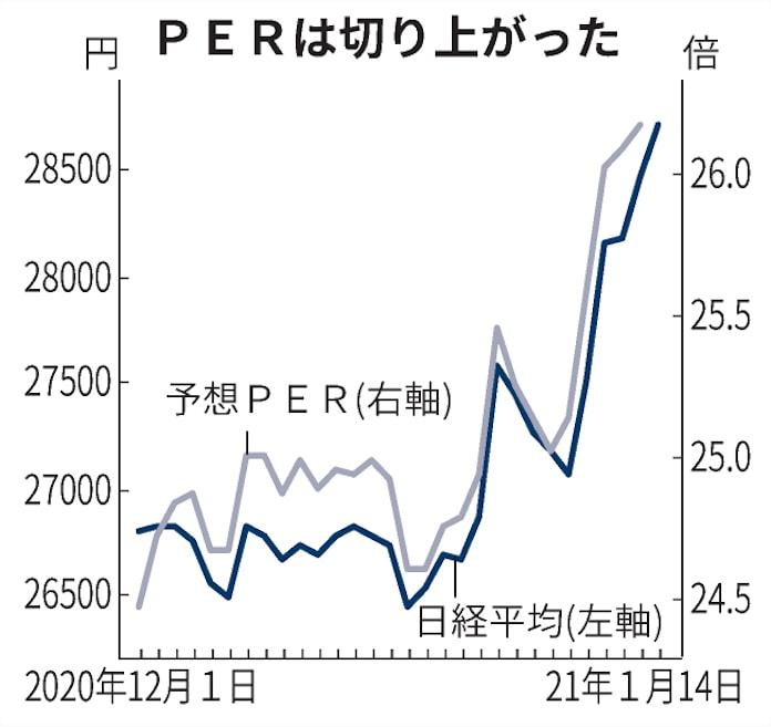 系列 株価 時 日経 平均 日経225先物の価格・日足 時系列データ 株探(かぶたん)