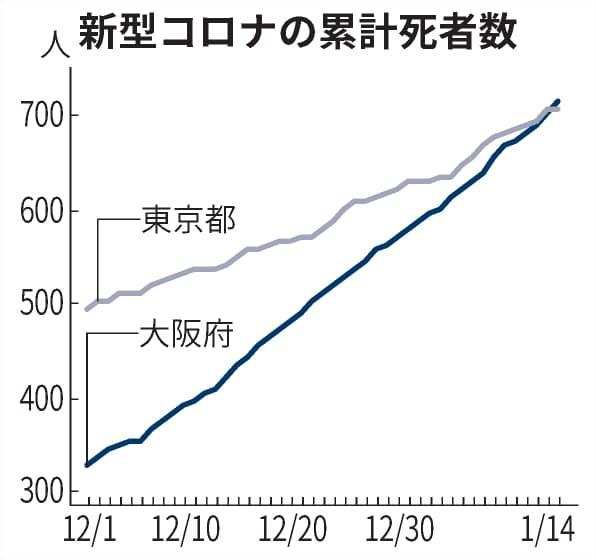 死亡 率 コロナ 日本