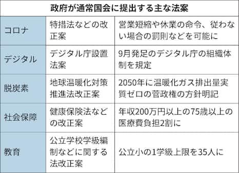 政府、通常国会で63法案提出へ コロナ対策や脱炭素など: 日本経済新聞