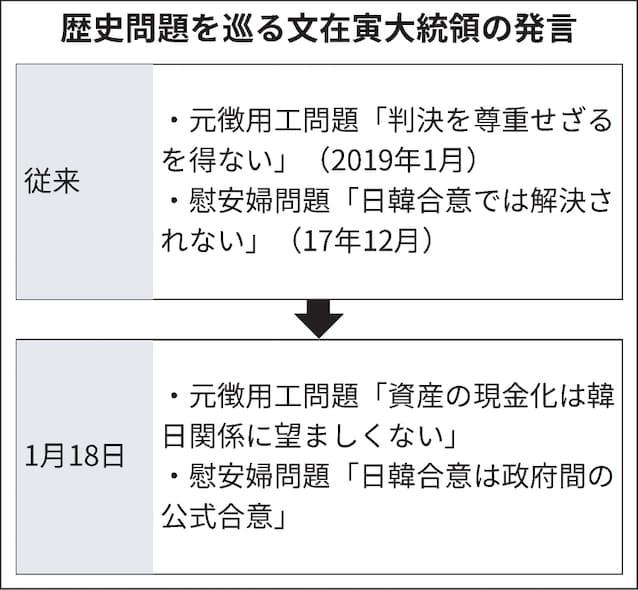 慰安婦訴訟「日韓合意踏まえ協議を」 文大統領が言及: 日本経済新聞