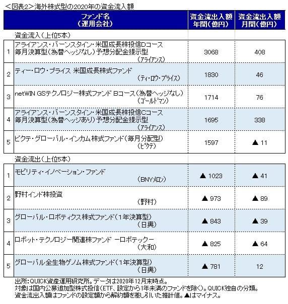 成長 アライアンス 投信 スタイン d バーン 株 コース 米国