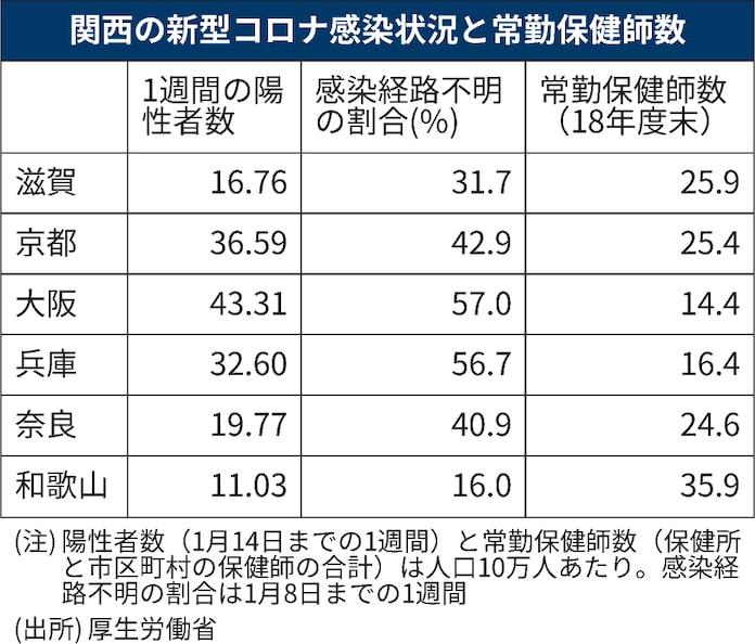 数 和歌山 県 コロナ 感染 者