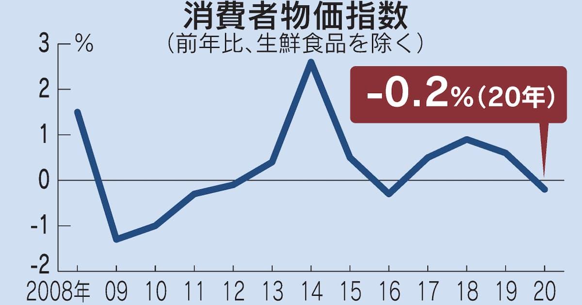 20年の消費者物価 4年ぶり下落 0.2%、コロナ禍響く: 日本経済新聞