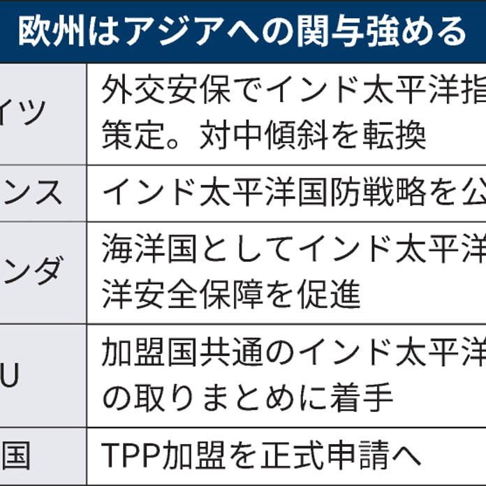 EUに「インド太平洋」連携呼びかけ 外務理事会に日本初出席: 日本経済新聞