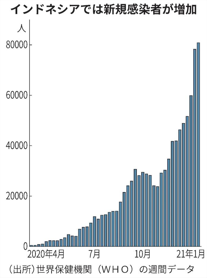 感染 コロナ バリ 島 新型コロナ状況⑨|急増する東ジャワ、広がるバリ島内の感染と経済