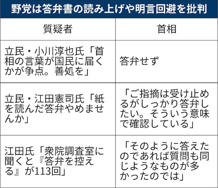 新型コロナ: 首相答弁、目立つ「読み上げ」 閣僚任せや明言回避: 日本 ...