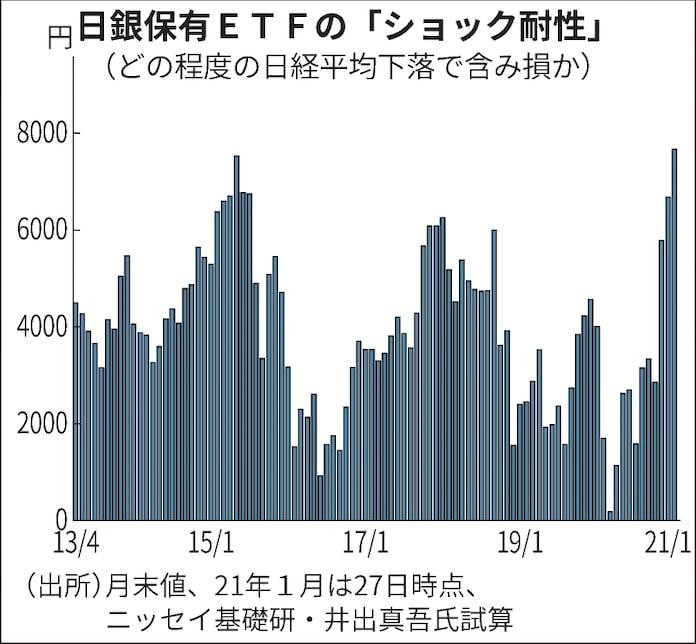 分岐 日銀 点 損益 日銀総裁 日銀ETFの損益分岐点は19500円