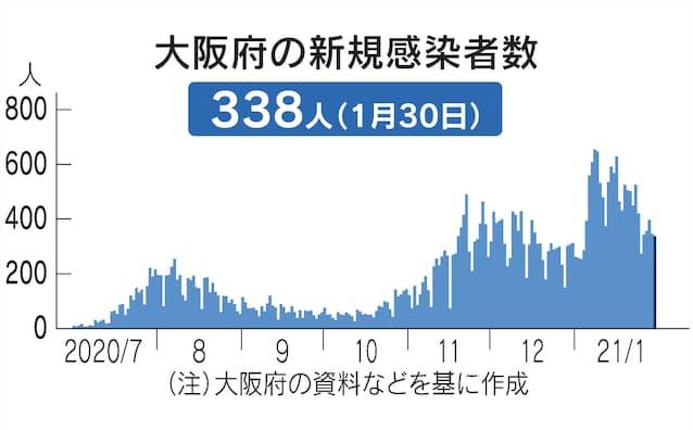 コロナ 検査 大阪 新型コロナウイルスの検査について|大阪健康安全基盤研究所